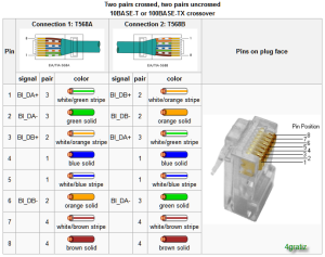 Ethernet Wiring Diagram | 4gratiz Blog's