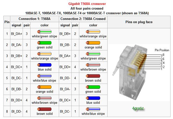 gigabit t568a crossover ether wiring diagram t568a diagram wiring diagrams for diy car t568a diagram at gsmx.co
