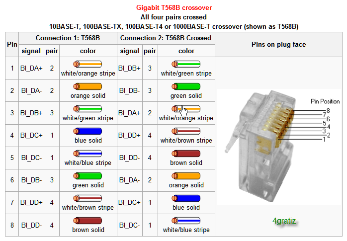gigabit t568b crossover t568b wiring diagram t568b wiring diagram patch panel \u2022 free ethernet crossover cable wiring diagram at gsmx.co